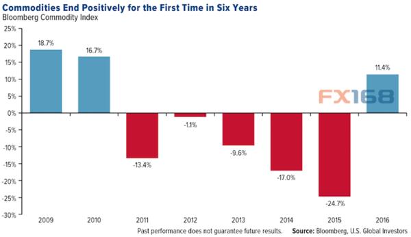 (图片来源:U.S. Global Investors、FX168财经网)