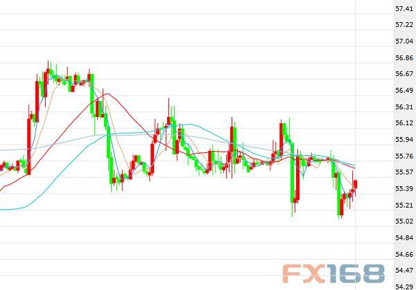 (布伦特原油期货价格60分钟走势图,来源:FX168财经网)