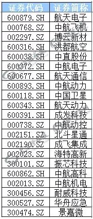 (部分航空概念股表)