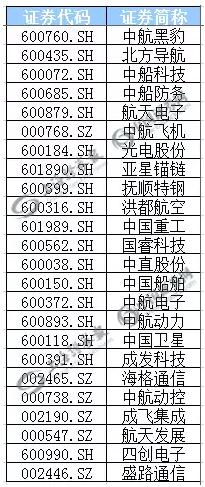 (部分航母概念股表)