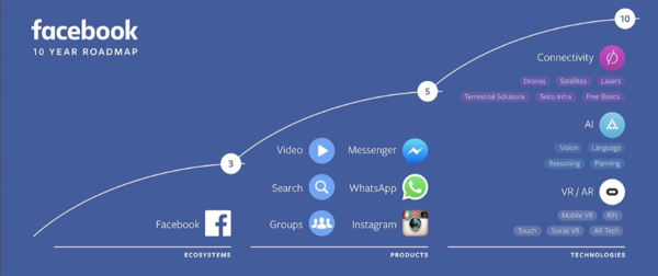FB近十年的战略发展。图片来源/businessinsider.com