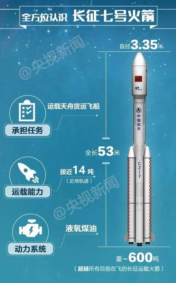 """""""长征七号"""" 身材均匀,运载能力可以到4吨到14吨,用于载人航天工程货运飞船的发射,给未来的空间站运送货物,也可承担载人任务。"""