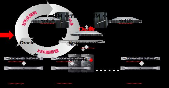 图2分布式数据库替换集中式数据库的架构图 分布式数据库的发展历史 图3是在过去的十年时间里,MySQL数据库社区一直在探索分布式数据库的技术产品路线,从最早的读写分离产品MySQL-Proxy,再到阿里巴巴开源的伪分布式数据库产品Amoeba和Cobar,尤其Cobar的技术架构思路成为指引行业的灯塔,惠及国内众多互联网企业。 我和热璞合伙人在开心农场合作的时期,继承Cobar的技术架构思路碰到业务场景不满足和产品功能不够完善的问题,为此我们结合社交游戏行业的写比例高达88%及以上的特点和大量玩家1-1