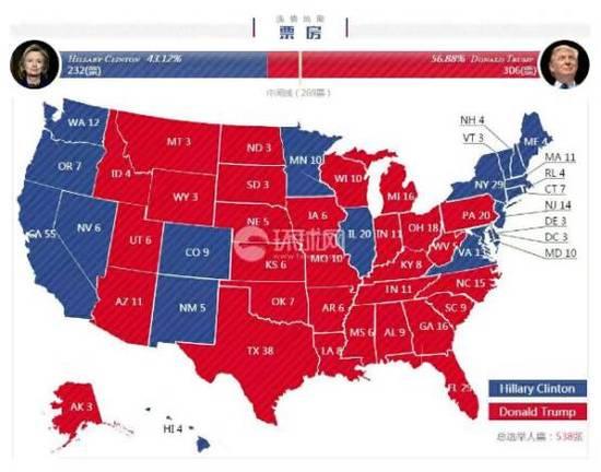 根据美国大选规则,总统候选人一旦获得270张选举人票(全国共538张选举人票,即得票比率过半),那么他(她)将赢得大选。本次美国大选,最终的选举人票结果为,希拉里获得232票,特朗普获得306票。