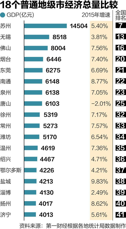 2010江苏各市gdp_中国城市GDP排名2016排行榜江苏省13市2016年GDP总量排行榜