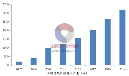 中国成功研制T800碳纤维赶超日本不止一代人的努力