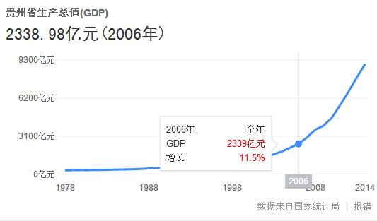 贵州县市gdp排名 2021_贵州gdp2020年总量