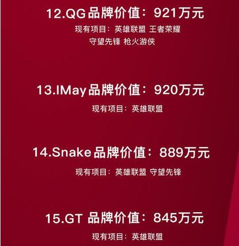 QG、IMay、Snake、GT榜单位置