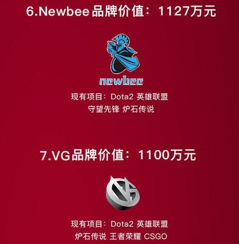 NBVG分列6、7