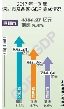 东莞gdp增长靠什么_东莞GDP增长 脱负
