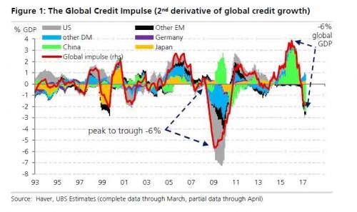外媒:中国治理债务这次动真格了 去杠杆正在见效