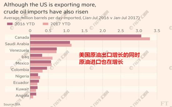美国原油出口进口同时增长 伊拉克和尼日利亚对美国出口增加   另外1/3则来自OPEC。上半年,OPEC第二大产油国伊拉克对美国出口增长约85%,达到逾60万桶/日。与此同时,别忘了OPEC正在减产。尼日利亚对美国的出口也同比增长25%,至今27.5万桶/日。 其他OPEC产油国对美国的出口则持平或略有下降。但分析人士表示,这是美国成为全球更有竞争力的石油市场的一部分。 主要出口轻质原油,进口重质原油 Petromatrix的分析师Olivier Jakob说称,美国轻质原油太多,所以要把这些原油出口,