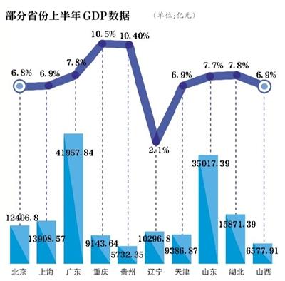"""25个省份晒出上半年经济""""成绩单"""":重庆居首位"""