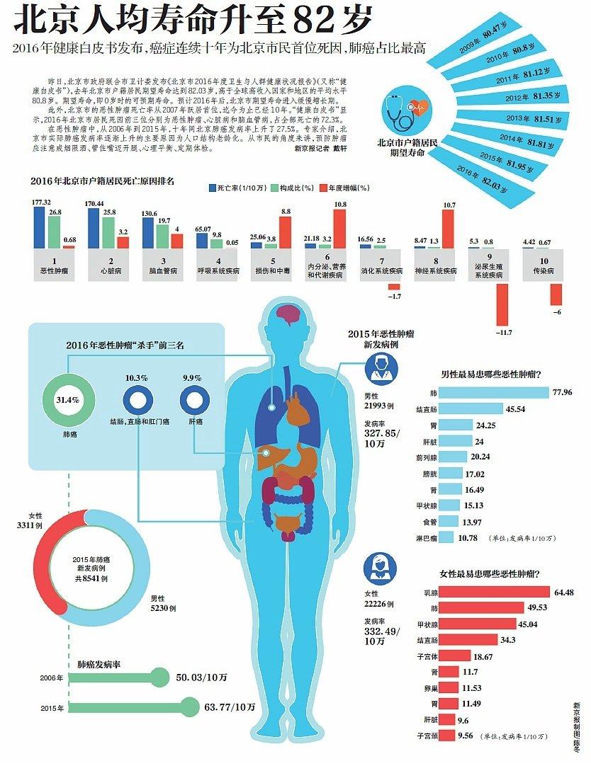 北京去年人均期望寿命82.03岁