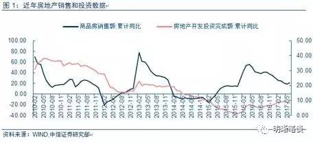 中信证券:地产需求为何必然放缓?