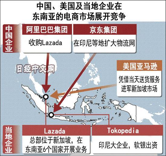 阿里巴巴和亚马逊在东南亚对垒京东或加入混战