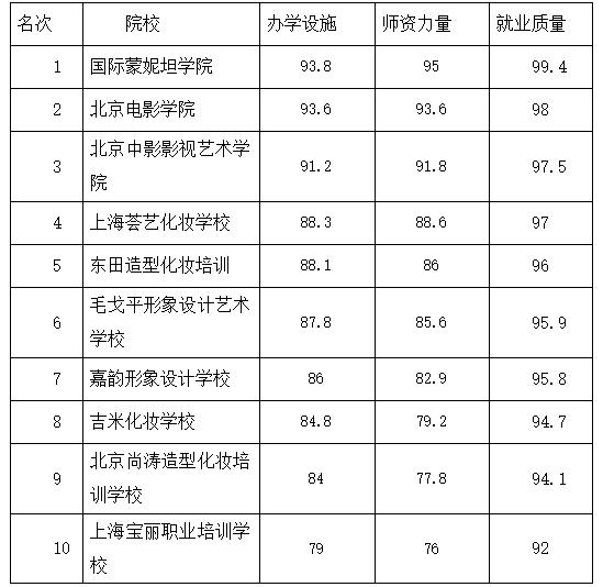 形象 学校 排行榜_2015中国最新化妆培训学校排行榜