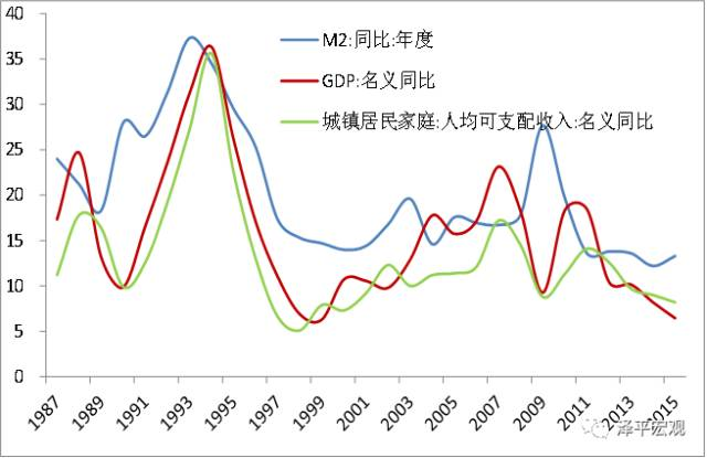 任泽平:中国宏观经济分析框架