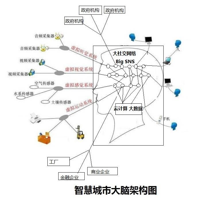 脑组织结构图-智慧城市大脑架构图-互联网 脑科学 人工智能 新科学革命与人类的未来