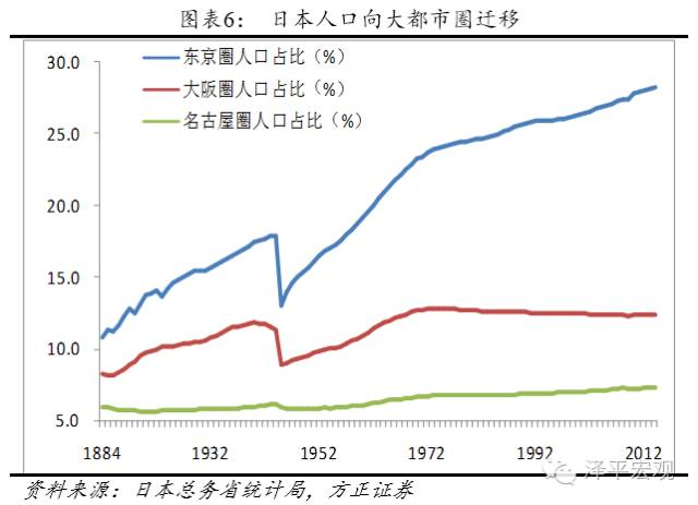 中国人口 房价_人口大迁移 这才是影响房价的最重要因素