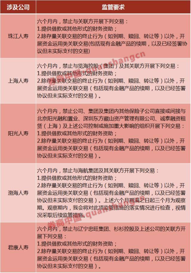 渤海人寿收监管函:6个月内禁止向海航提供借款