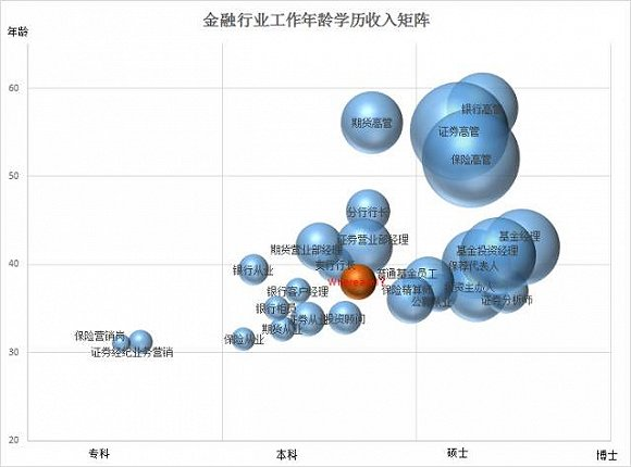 一文读懂中国800万金融从业者