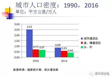 王小鲁:土地资源配置不合理,问题到底出在哪里