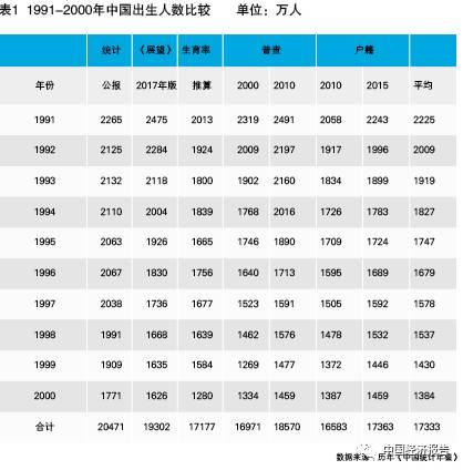 2012中国人口统计年鉴_中国去年新生人口同比减63万媒体:是否存生育危机