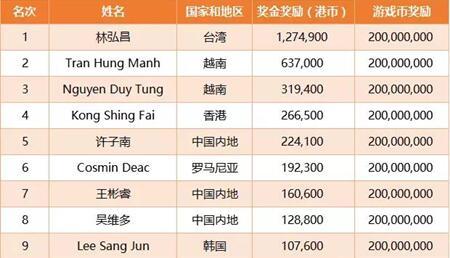 决赛桌选手排名与奖励一览,亚洲选手称霸
