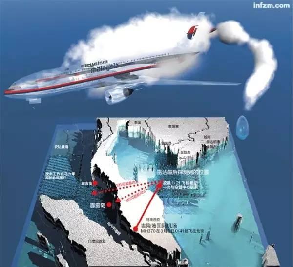 马航MH370调查(终结篇)