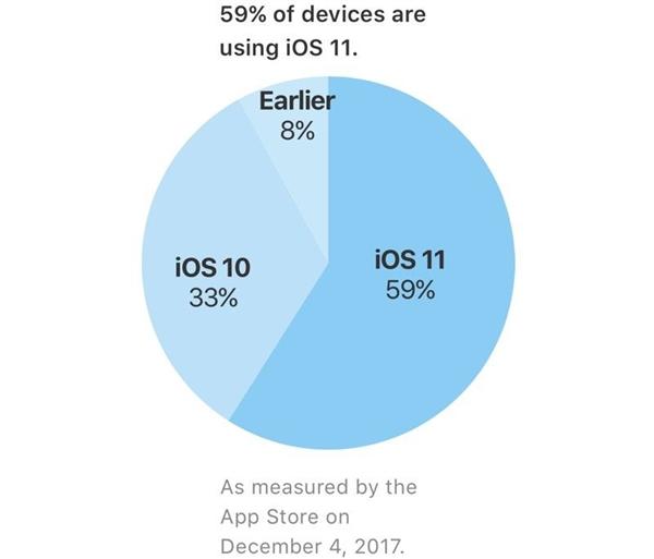 苹果发布iOS 11更新率:小问题太多用户不愿升级