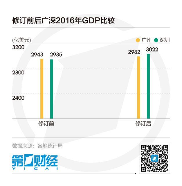 2009年城市gdp_四大一线城市GDP集体超越新加坡分析称优势逐渐消失