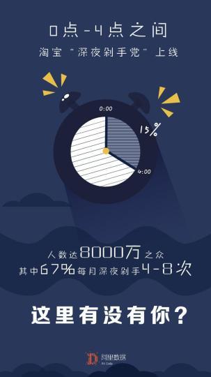 """阿里公布数据:淘宝天猫""""深夜剁手党""""达8000万"""