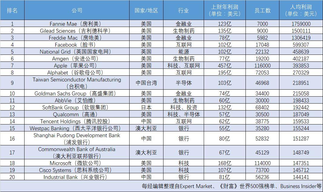 全球员工最能赚钱的20家公司 4家来自中国