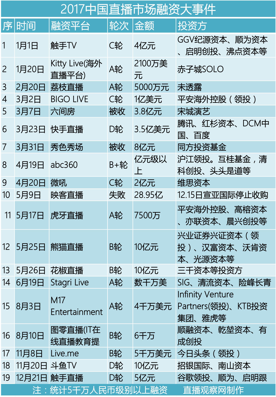 谷歌领投5亿人民币投资触手TV,中国直播市场再掀巨浪!