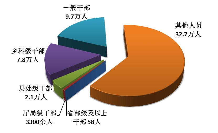中纪委通报:2017年处分省部级及以上官员58人