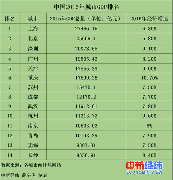 """2008年成都gdp_去年武汉GDP1.34万亿,湖北媒体热议""""能否超成都"""""""