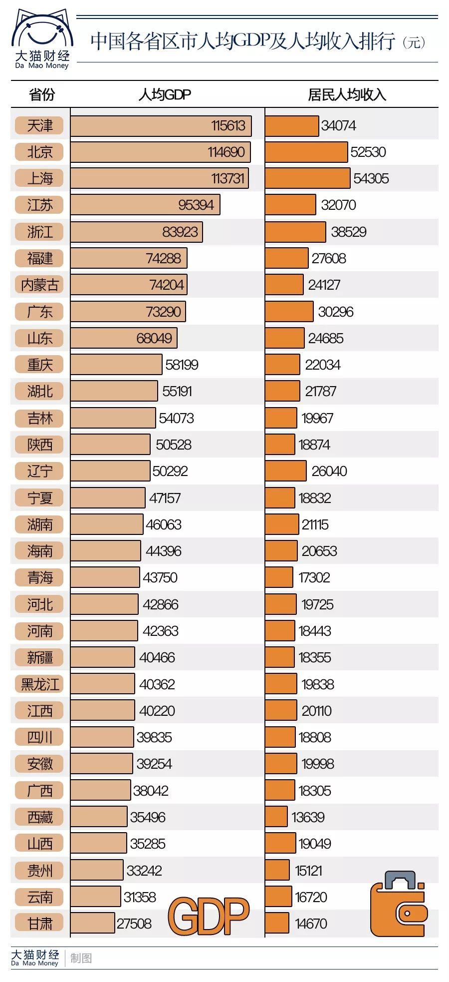 天津人均gdp_天津近十年gdp柱状图