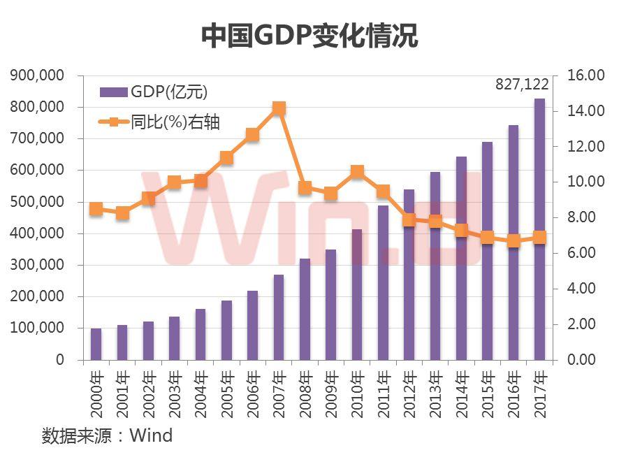 GDP破80万亿:A股总市值增2.3万亿 增量资金跑