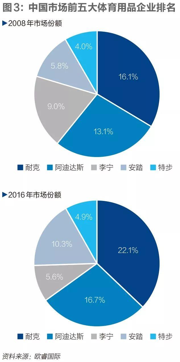 中国运动品牌十年沉浮