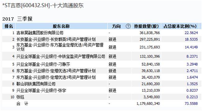 或是今年退市第一股:连亏4年 3定增专户60亿遭闷杀(组图)