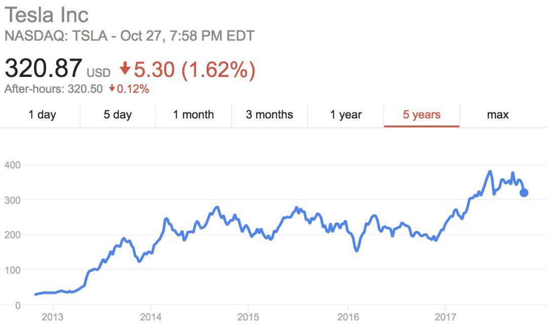 到底是什么样的公司,可以在10年里亏到1000亿美元