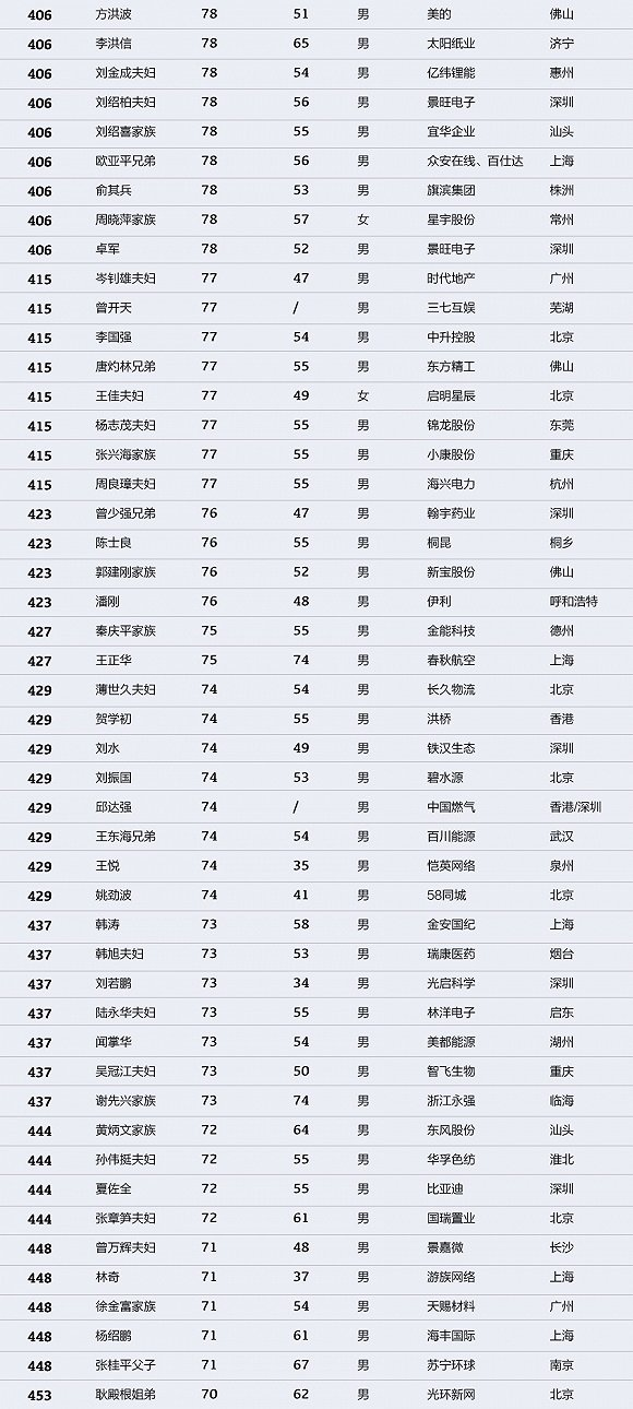 中国财富排行榜:马化腾登顶 许家印马云名列二三