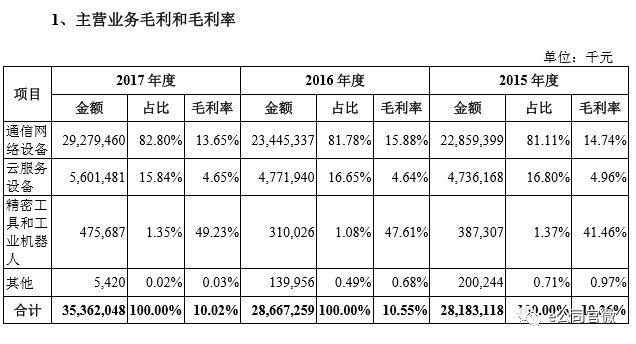 富士康IPO:最赚钱时候或已过去 郭台铭软件梦