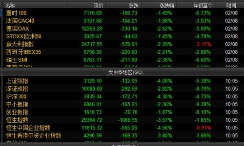 欧洲和中国主要股指涨跌幅情况。截图自Wind资讯。