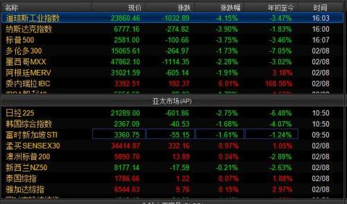美洲和亚太主要股指涨跌幅情况。截图自Wind资讯。