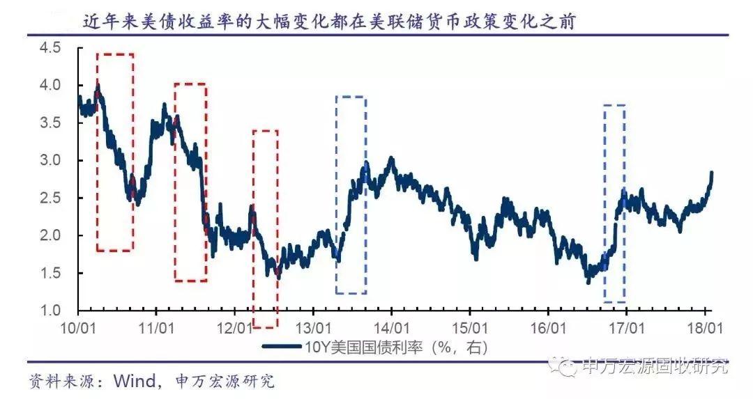 10年期美债收益率破三在即 高利率终结9年美股牛市?