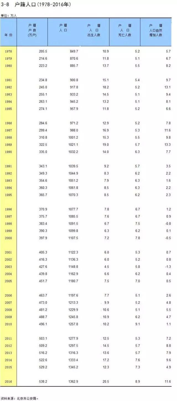 2018北京出生人口_妇产要闻|中国出生人口队列—北京妇产医院入组量突破