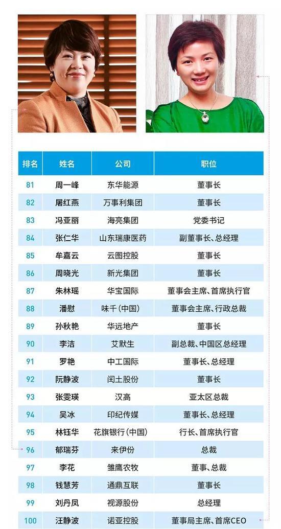 2018福布斯中国最杰出商界女性排行榜