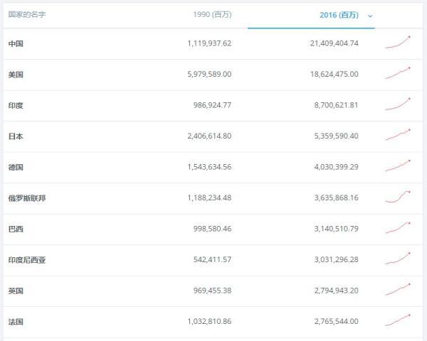 各国gdp世界银行_世界各国gdp排名图